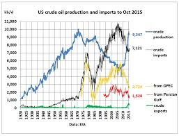 Us Oil Production And Imports Chart The Myth Of Us Self Sufficiency In Crude Oil