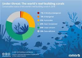 Chart Under Threat The Worlds Reef Building Corals Statista
