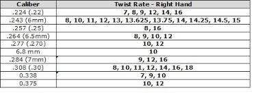Rifle Barrel Twist Rate Chart 26 Bright Caliber And Mm Chart