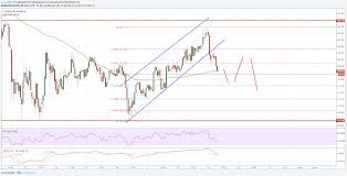 Litecoin Price Analysis Ltc Usd Just Broke Trend Support