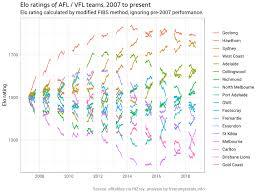Afl Teams Elo Ratings And Footy Tipping By Ellis2013nz R