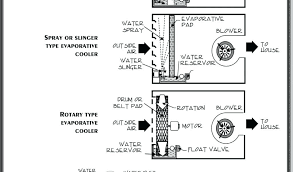 evap cooler wiring diagram auto electrical wiring diagram related evap cooler wiring diagram