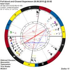 13 Sign Astrology Birth Chart 13 Sign Astrology For All