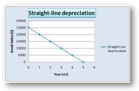 Straight Line Depreciation Equation Depreciation