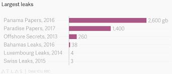 Swiss Charts 2015 Largest Leaks