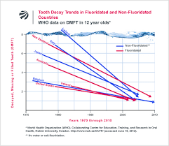 Fluoride Chart Fluoride Action Network Fluoride Tooth Decay The Facts