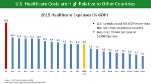 Health Care Costs By Year Chart Health Care Prices In The United States Wikiwand