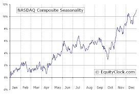 Nasdaq Composite Ixic Index Seasonal Chart Equity Clock