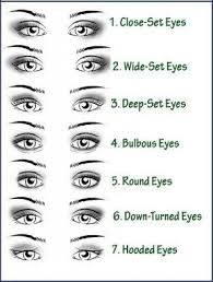 eye shape chart eye shapes chart and names google search how to character names