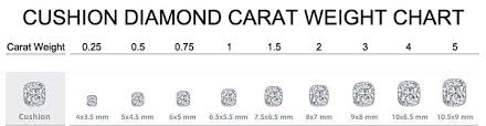 Cushion Diamond Carat Size Chart Www Bedowntowndaytona Com