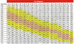 Off Road Tire Chart Tire Sizes Off Road Tire Sizes