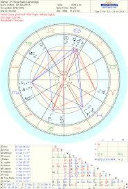 Astrology Wheel Duke Duchess Of Cambridges Son Father