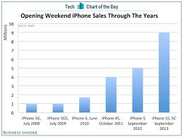 Chart Of Iphone Sales Apples Gigantic Opening Weekend Iphone Sales In Context