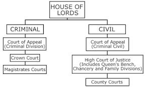 Uk Law System Structure Of The English Court System