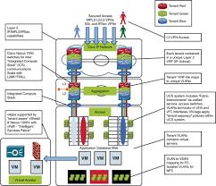Datacenter Switching Design Design Evolution In The Data Center Data Center