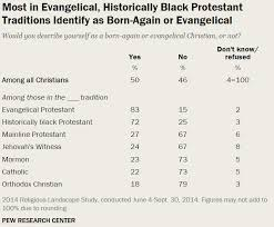 Are You An Evangelical Are You Sure Npr