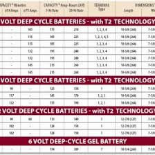 16 Studious Battery Group Size Chart Deep Cycle