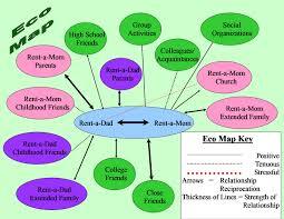 Foster Parent Eco Map