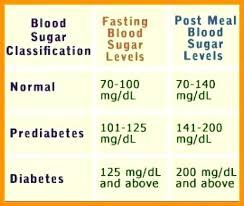 Normal Sugar Levels Chart South Africa Normal Sugar Levels Chart Kozen Jasonkellyphoto Co
