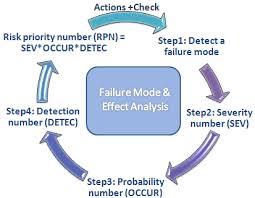 Failure Mode Dp Failure Mode Effect Analysis Breaking Down The Fmea Gcaptain