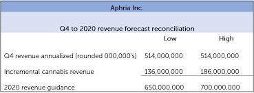 Aphria Chart Aphria Inc To Participate In Jefferies West Coast Consumer