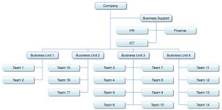 Organizational Chart Cool MyDBR Documentation