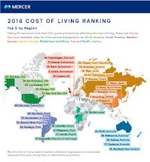 2018 Cost Of Living Chart 33 Correct Cost Of Living Usa Chart