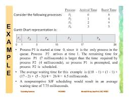 Process Scheduling Cpu Scheduling