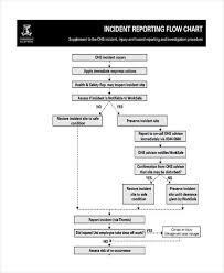 Safety Reporting Flow Chart Www Bedowntowndaytona Com
