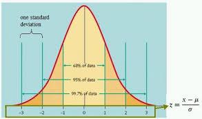 Standard Deviation Chart Z Score Z Score Ib Geography