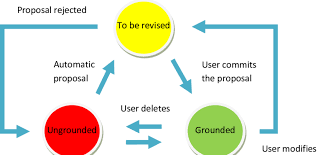 State Diagram Presenting The Dynamics Of The Grounding User Creates