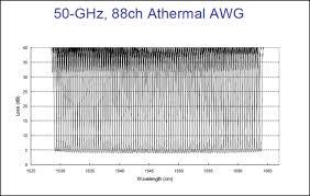 Dwdm Wavelengths Chart Dk Photonics Offer Optical Passive Components