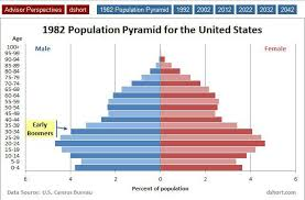 Baby Boomer Demographic Chart Baby Boomer Demographics The Shift Ahead Seeking Alpha