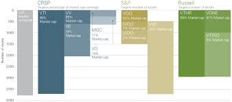 Russell 3000 Index Fund Chart Benchmark Comparison Vanguard Advisors