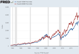 Russell 3000 Index Fund Chart The Small Cap Performance Gap Doesnt Exist Heres Why