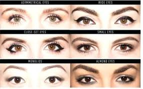 eye shape chart eye type chart