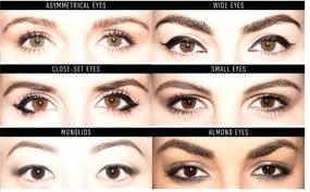 Eye Type Chart