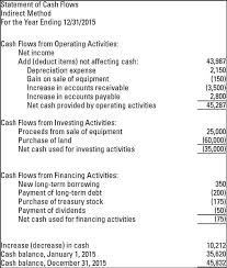 Cash Flows From Operating Activities Methods For Preparing The Statement Of Cash Flows Dummies