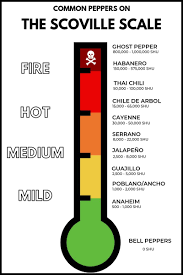 Ghost Pepper Chart The Scoville Scale A Guide To Hot Peppers Isabel Eats