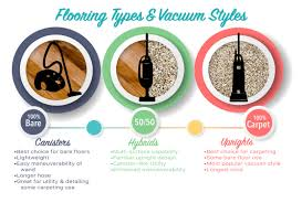 Household Vacuums From Homepro