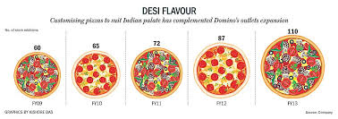 Pizza Mania Size Chart Colleenthomas16 Dominos Margherita Pizza