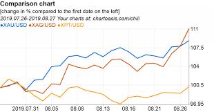 Xau Xag Chart The New Chart App Chartoasis Chili Has Been Released