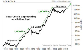 Coca Cola Stock History Chart Stocks At All Time Highs And Its Time To Buy The