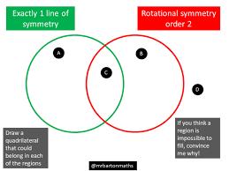 Venn Diagram Of Quadrilaterals Line And Rotational Symmetry Maths Venns