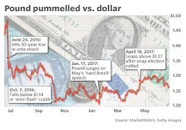 Brexit Stock Market Crash Chart A Year After Brexit Vote The Pound Has Suffered But U K