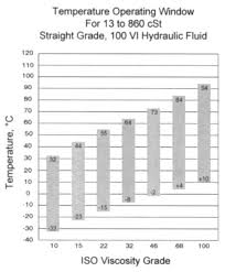 Iso Vg 68 Viscosity Temperature Chart Technical Paper Series Pdf Free Download