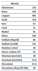 Thermal Conductivity Chart Metals Thermal Conductivity Of Solids And Metals