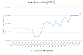 Aluminum Market Price Chart Chalco Hikes Aluminium Prices In China A00 Ingot Up In