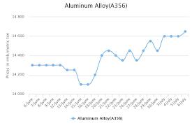 Aluminium Price Chart Chalco Hikes Aluminium Prices In China A00 Ingot Up In