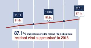 Medi Cal Federal Poverty Level Chart 2016 Hrsa Announces Highest Hiv Viral Suppression Rate In New